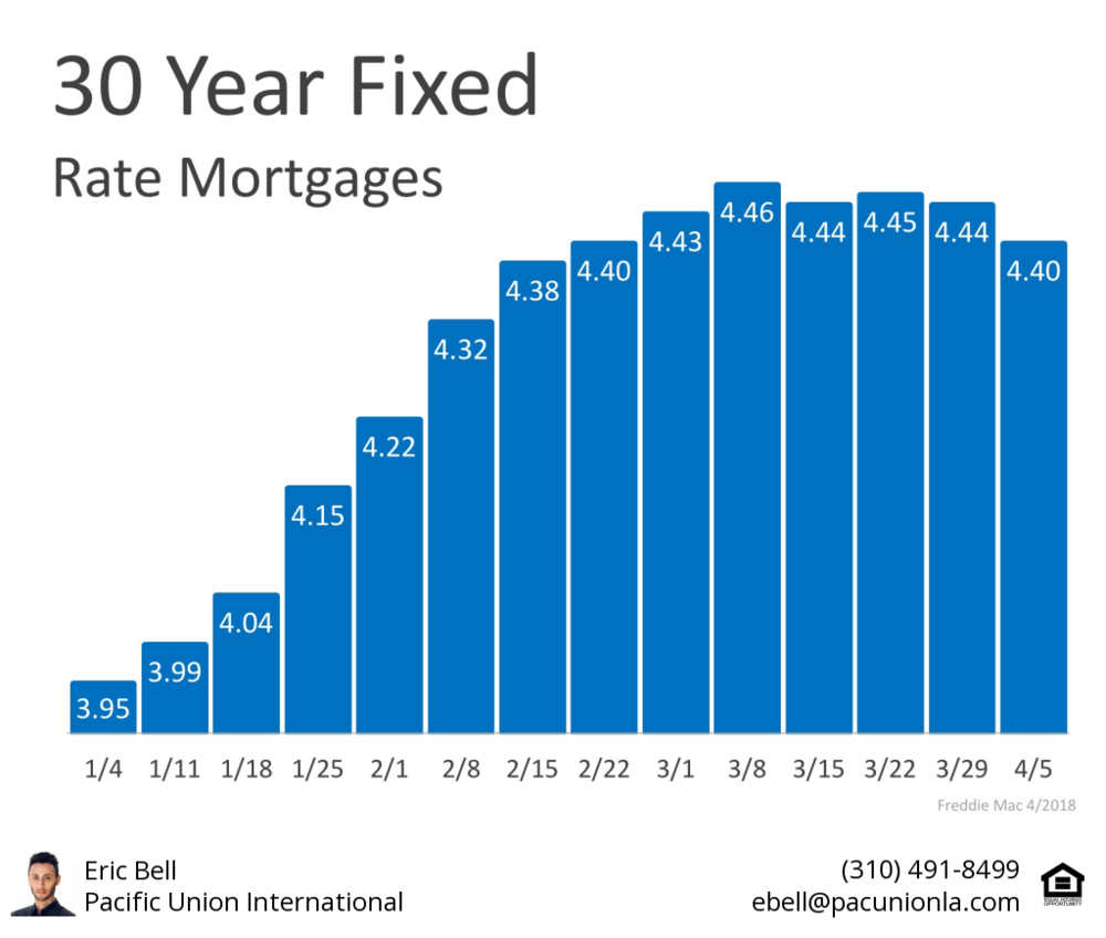 Eric Bell Estates Mortgage Interest Rates Los Angeles Homes