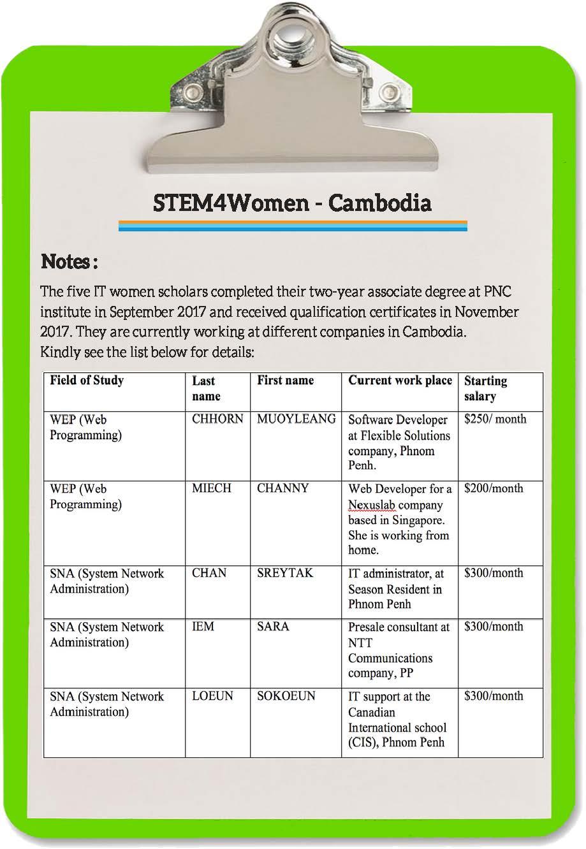 STEM4Women Cambodia_Page_3.jpg