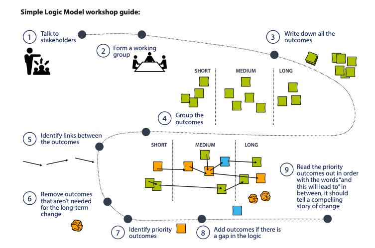 Simple Logic Model Workshop Guide.png