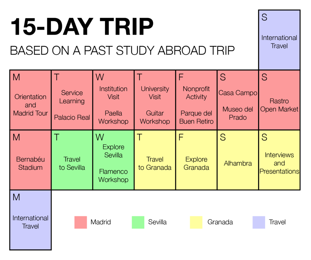This is a sample trip based on a past study abroad visit.