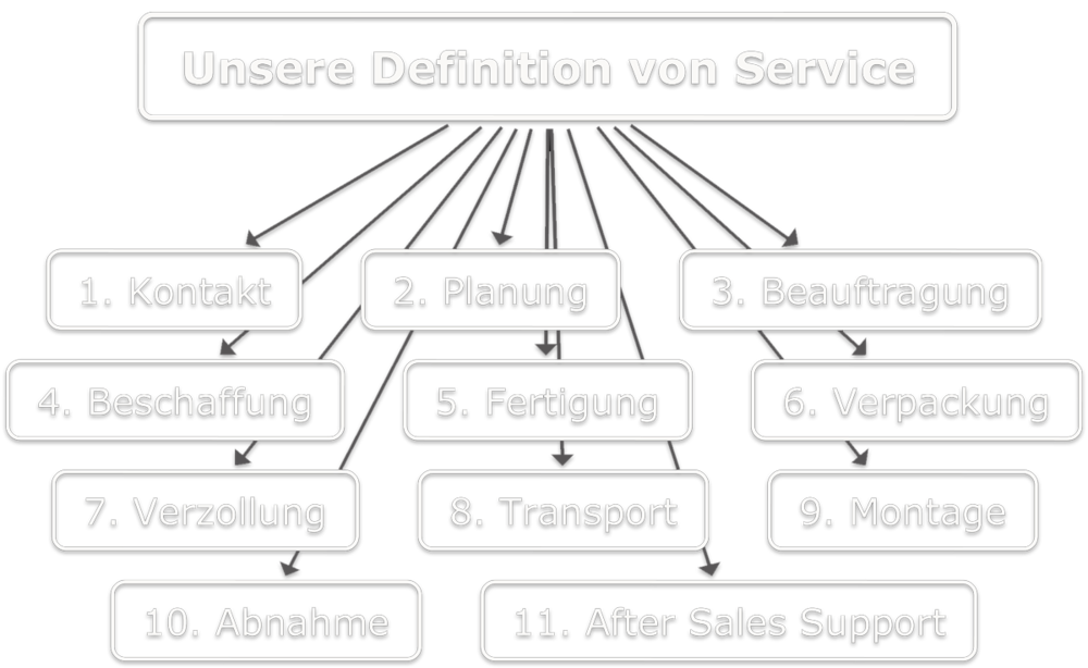 service-mind-map_2-ohne-background-weiss.png