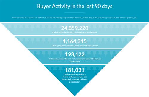 douglas-elliman-buyer-activ.jpg