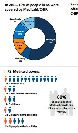 "Highlight from KFF Fact Sheet ""Medicaid in Kansas"""