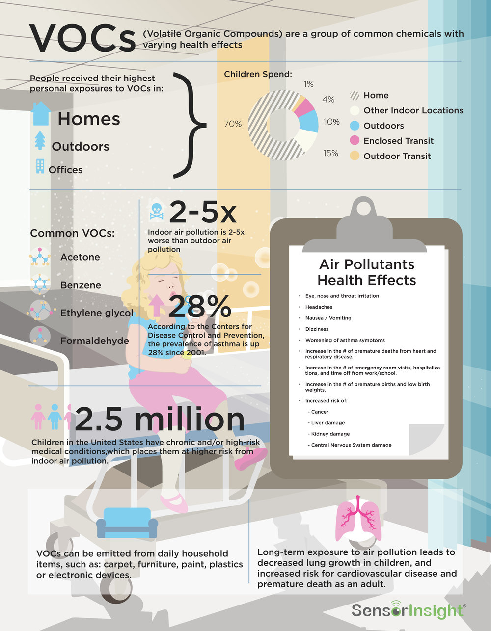 Air Quality Index Infographic
