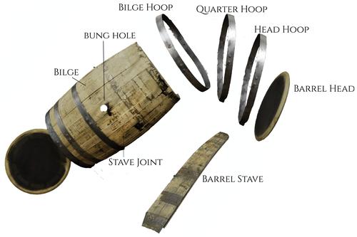 What Barrels Are Made of — Burgundy Oak