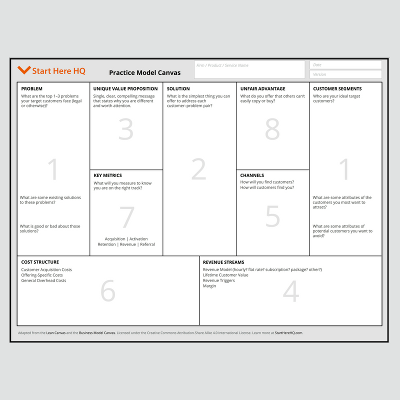 The Practice Model Canvas