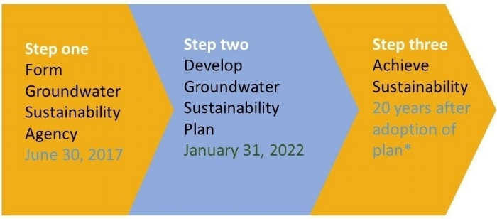 For more information on SGMA, visit  groundwater.ca.gov .