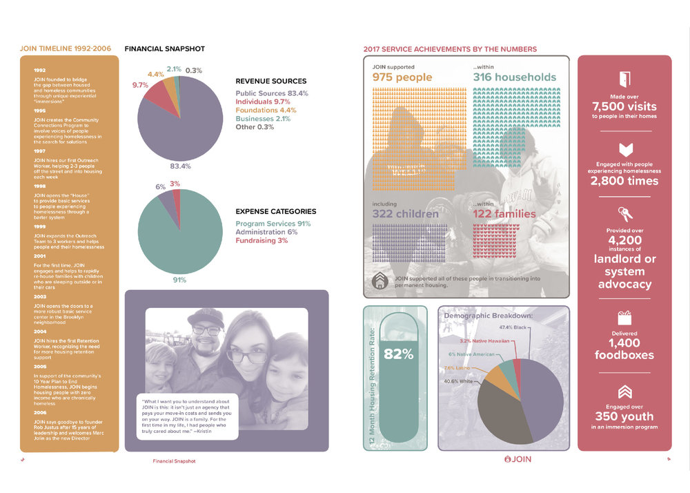 Annual Report Spread Sample