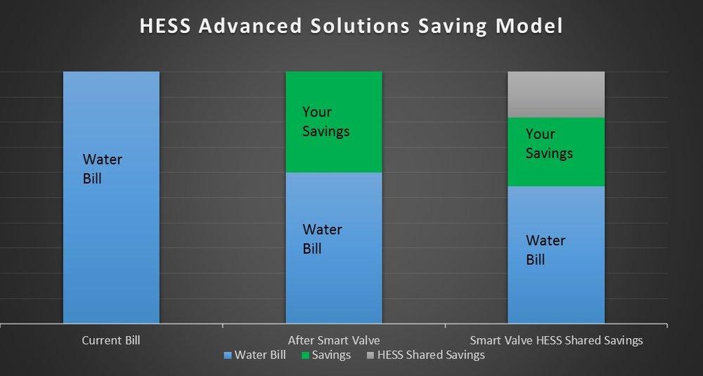 HESS Smart Valve Savings.jpg