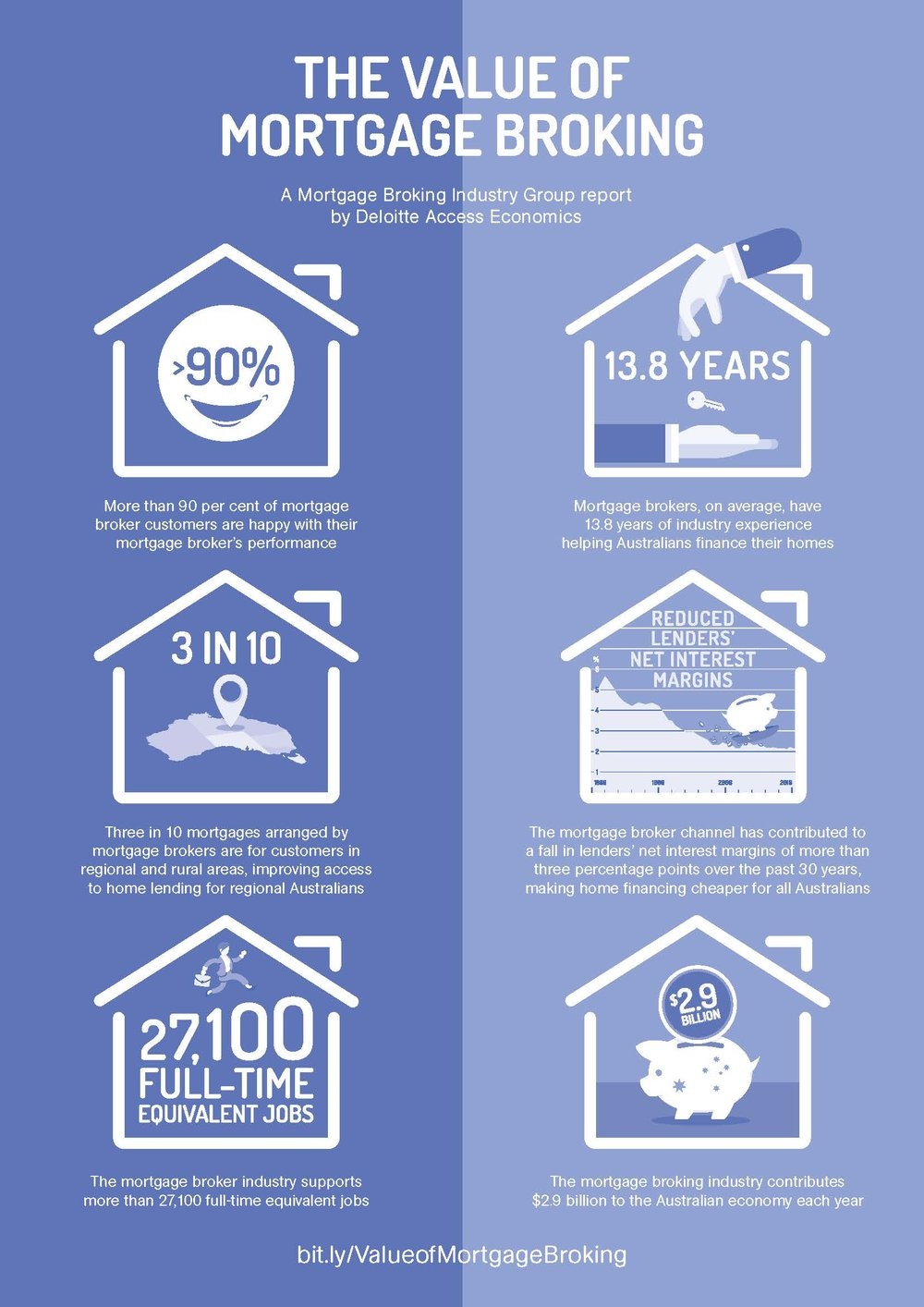 The Value of Mortgage Broking - Customer Fact Sheet.jpg