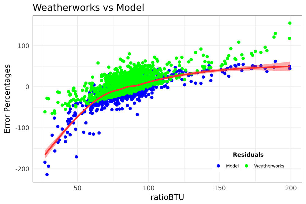 Weatherworks vs Model.png