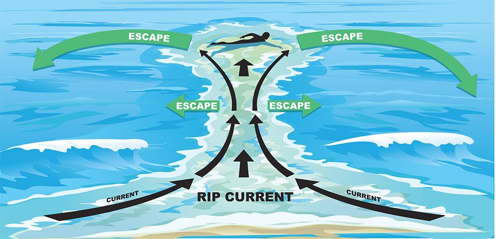 Rip-current-ocean-wave-tide-surf-beach-3.jpg