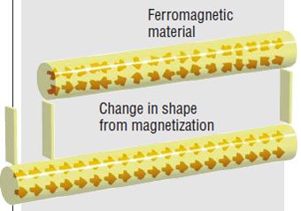The Effect of Magnetostriction