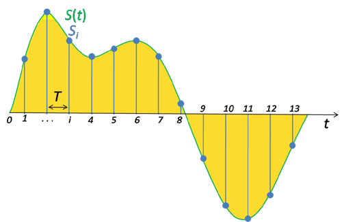 Signal sampling representation. The continuous signal is represented with a green colored line while the discrete samples are indicated by the blue vertical lines.