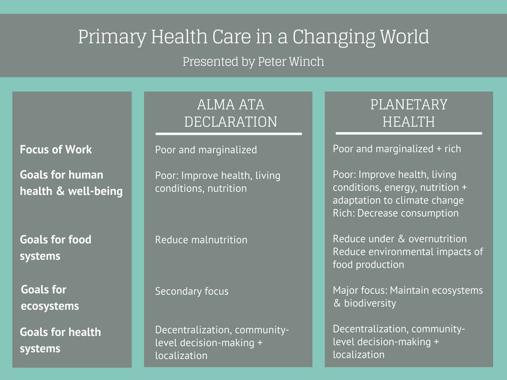 Primary Health Care in a Changing World © Peter Winch/Alliance for a Healthier World.