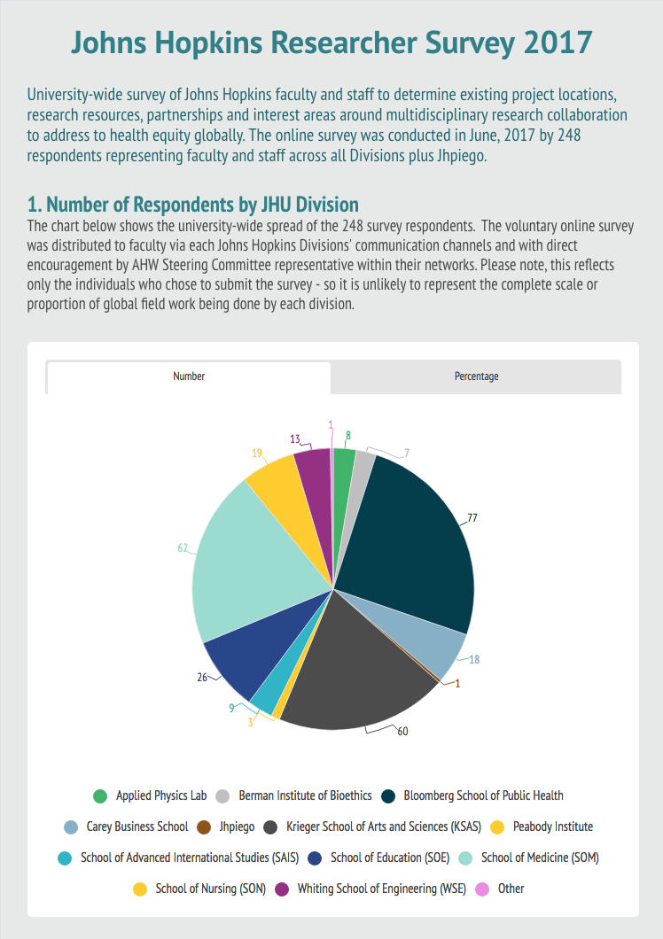 Created using Infogram (https://infogram.com).   View the online summary report for interactive statistics, see link below.