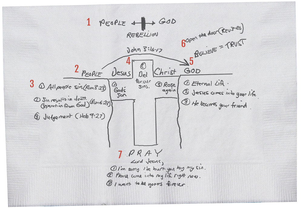 An example of the Bridge Illustration for sharing the gospel with people.