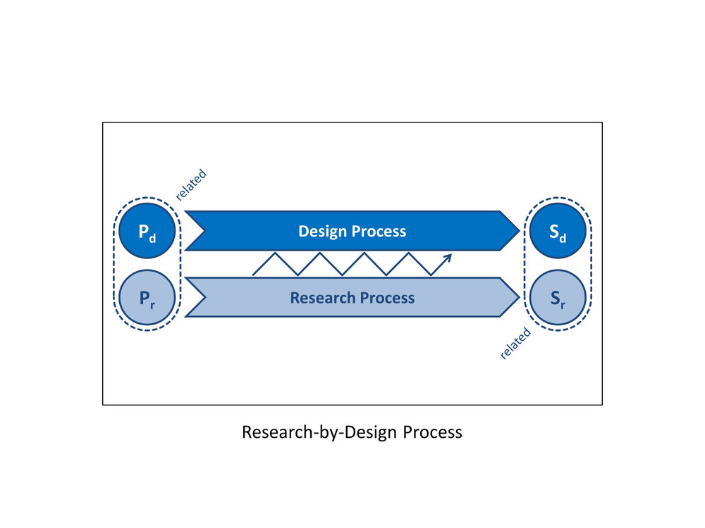 DesignResearchProcess_AtalayFranck.jpg