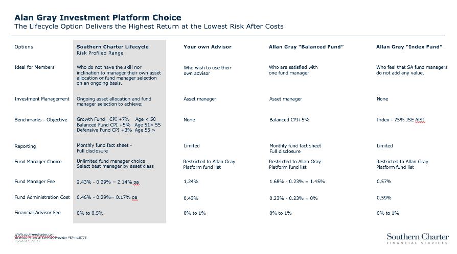 Allan Gray Investment Platform