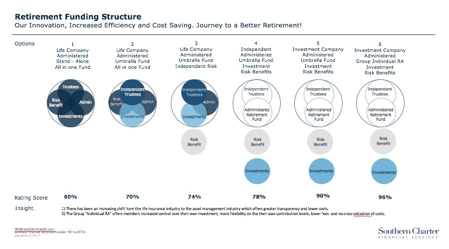 Retirement Fund Structure