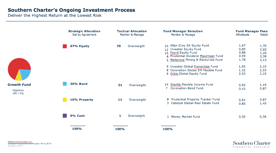 Ongoing investment Process