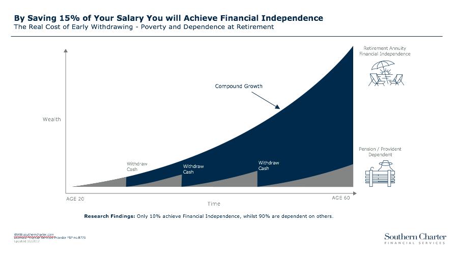 Saving 15% of Your Salary