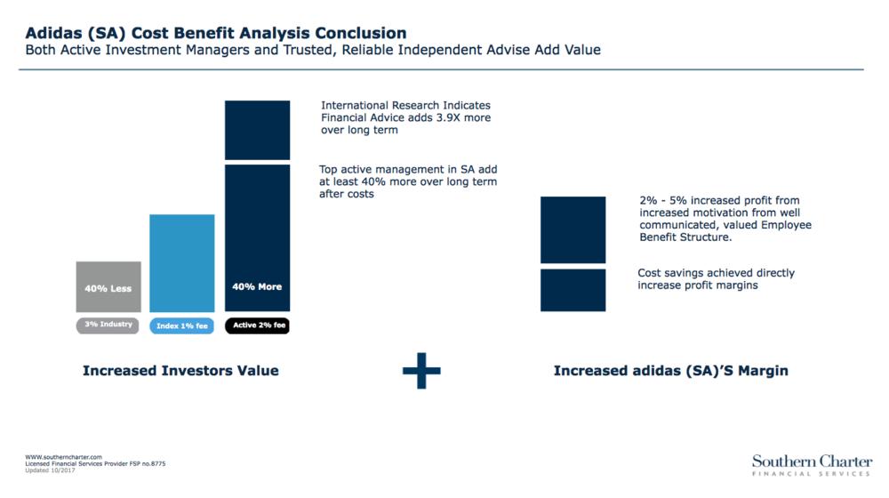 Cost Benefit Analysist