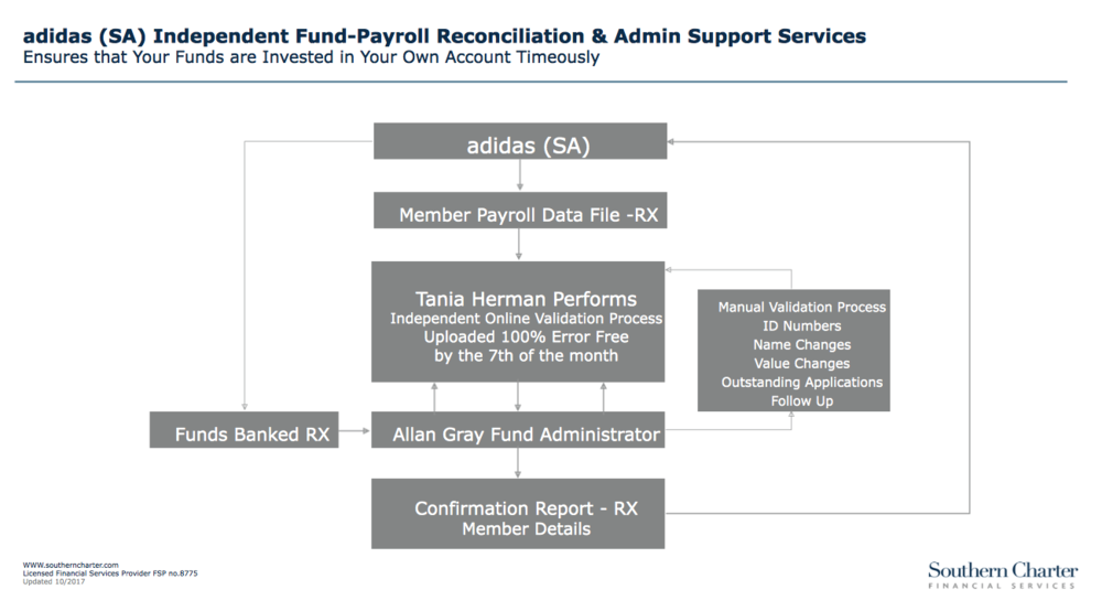 Payroll Reconciliation