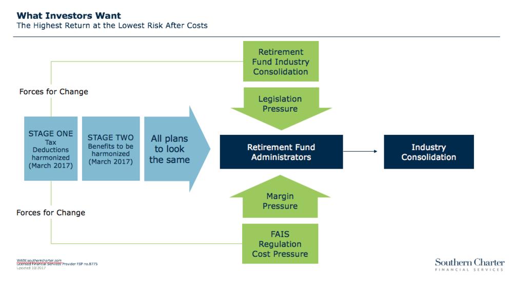 Progress in Retirement Fund Industry