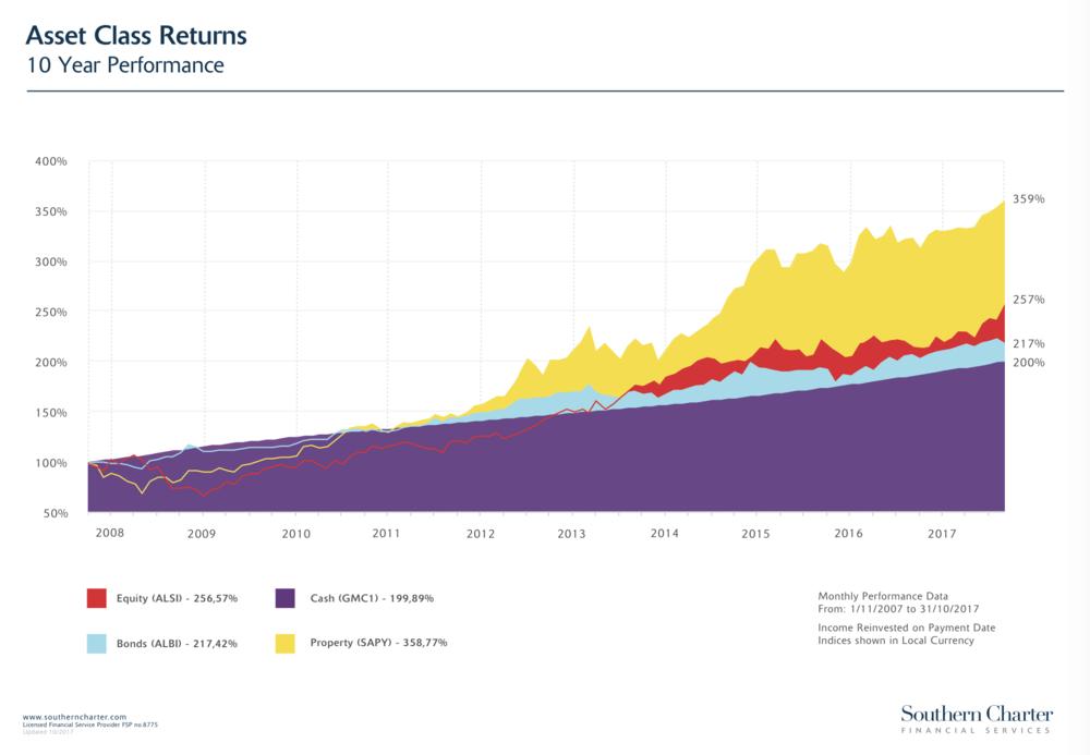 Asset Return Slide