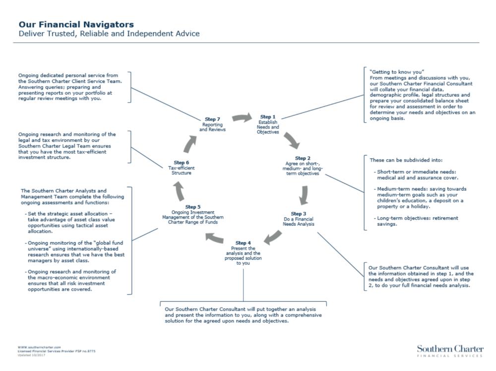 Financial Navigator Process