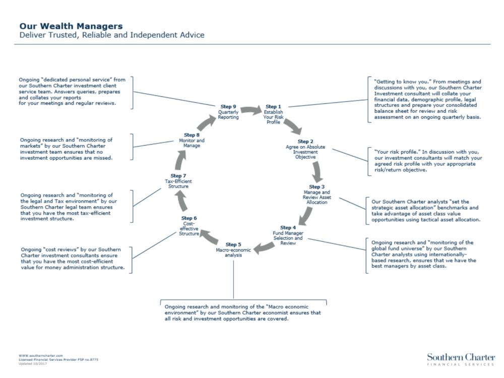 Wealth Management Process
