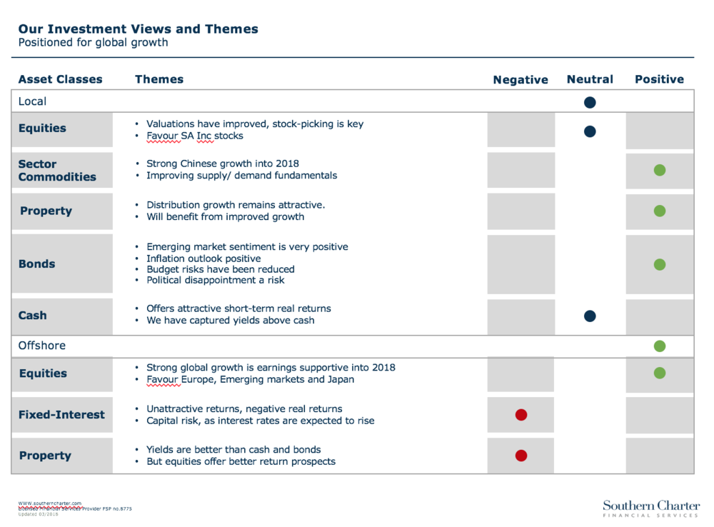 Investment Themes