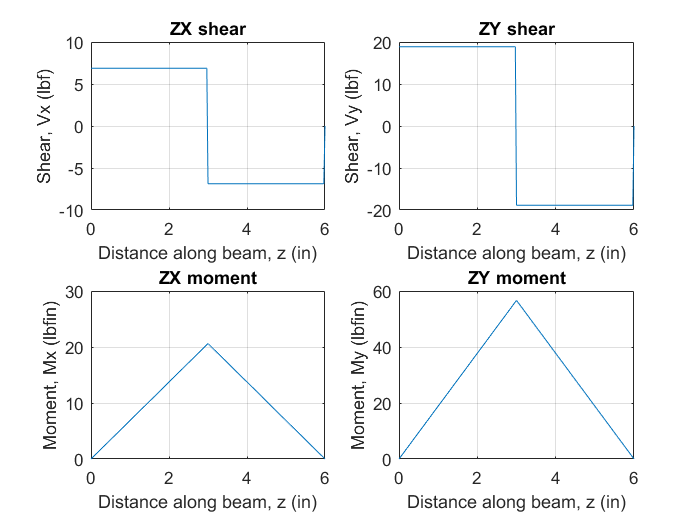 Shaft 1 Shear and Moment.png