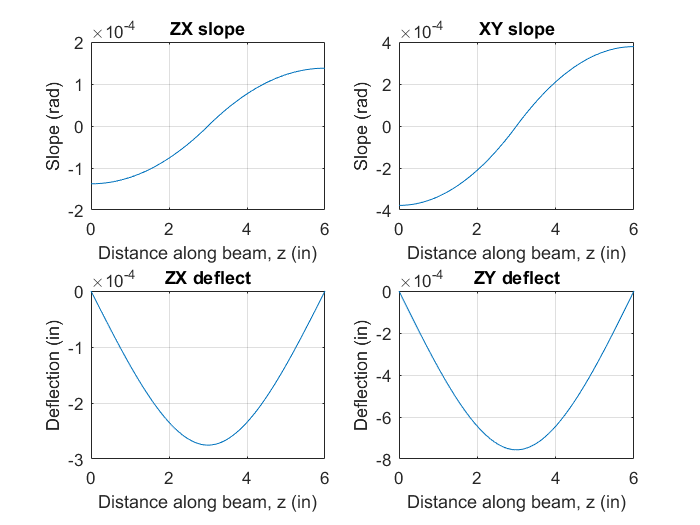 Shaft 1 Slope and Deflection.png