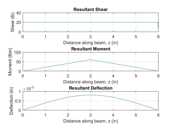 Shaft 1 Magnitudes.png