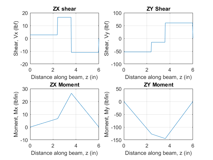 Shaft 2 Shear and Moment.png