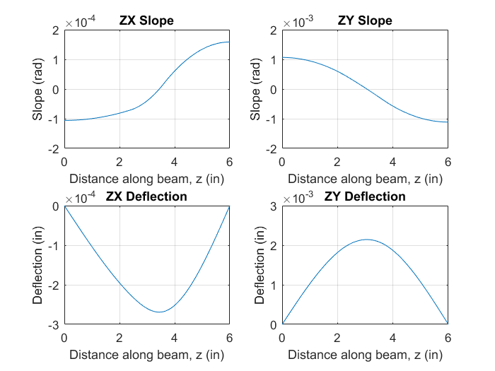 Shaft 2 Slope and Deflection.png