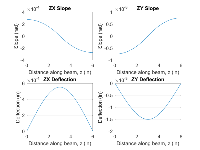 Shaft 3 Slope and Deflection.png