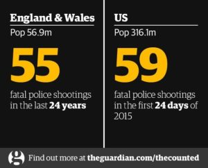 Find out more at  theguardian.com/thecounted . Photograph: The Guardian US interactive team
