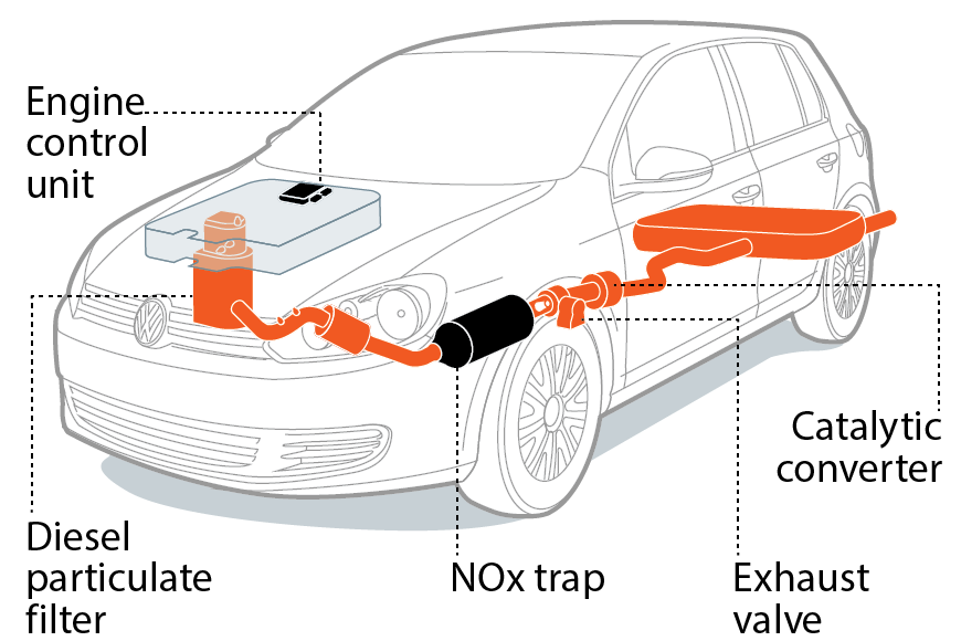 """- Image of a vehicle equipped with """"defeat device"""" in orange.Click here to learn more."""