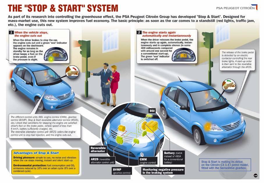 psasands_start_stop_system_cars.jpg