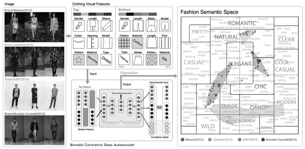 source:Towards Better Understanding the Clothing Fashion Styles: A Multimodal Deep Learning Approach,Department of Computer Science and Technology, Tsinghua University, Beijing 100084, China
