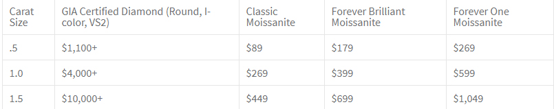Moisanite price.jpg