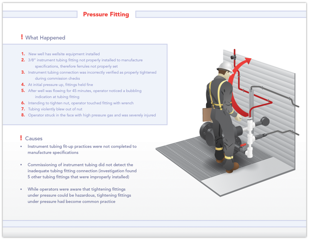 pressure-fitting