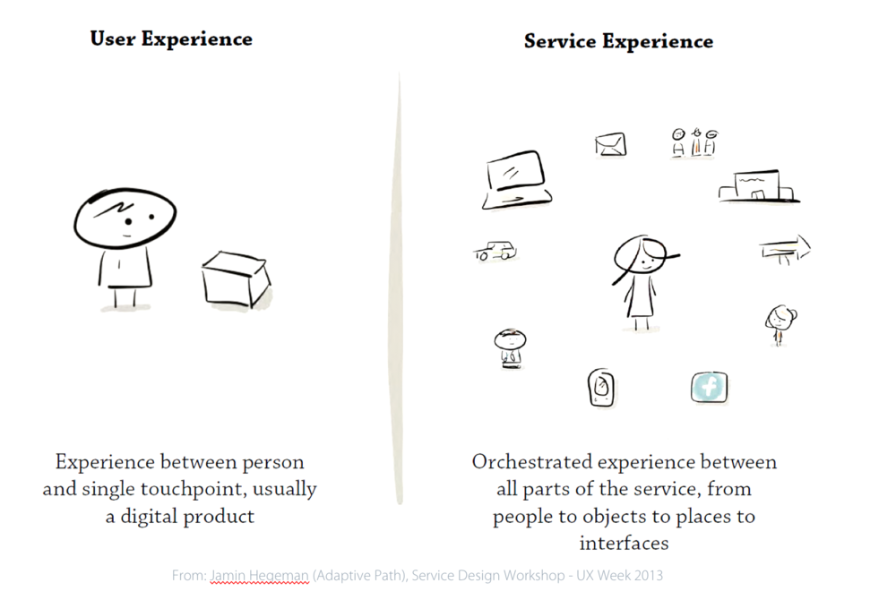 User Experience vs. Service Experience