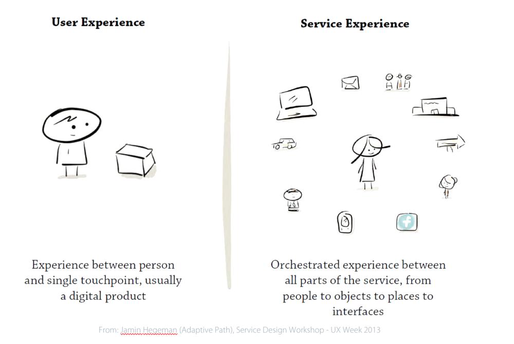02 Service Design Blueprint Workshop Divergent Thinking