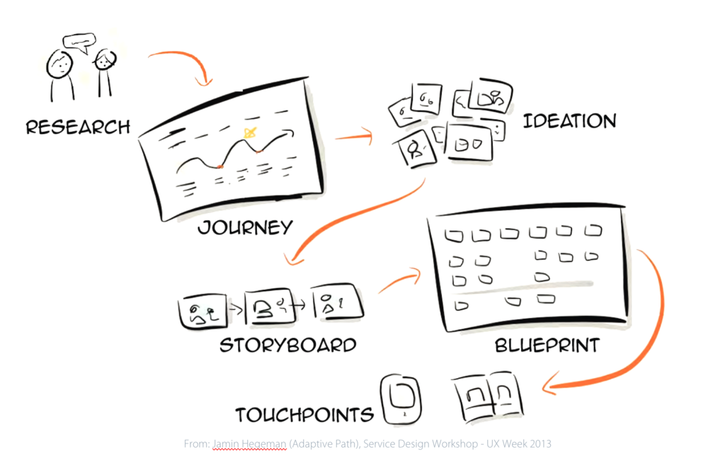 02 service design blueprint workshop divergent thinking service blueprint process malvernweather Choice Image