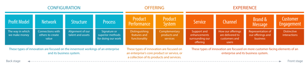The Ten Types of Innovation