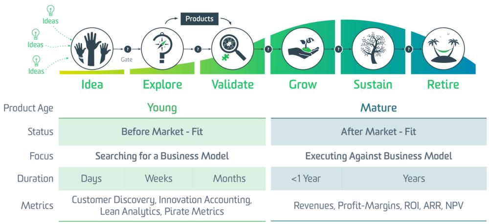 Product Lifecycle Framework